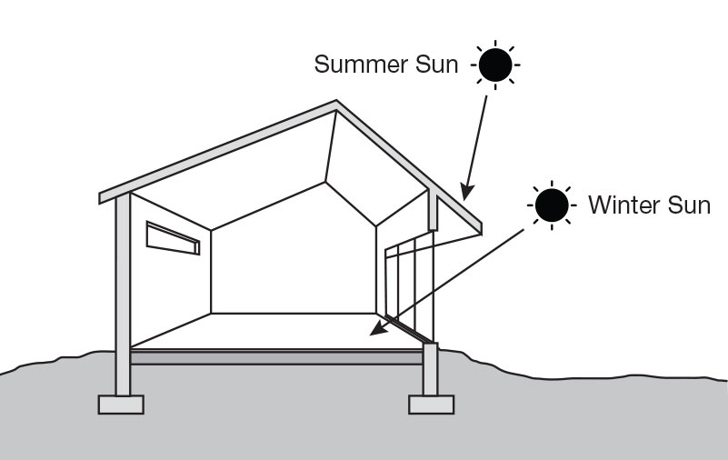 Passive-solar-design-diagram